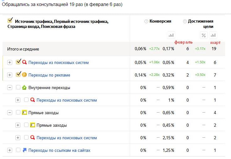 Продвижение сайта отчет пример программы создания сайта на русском языке