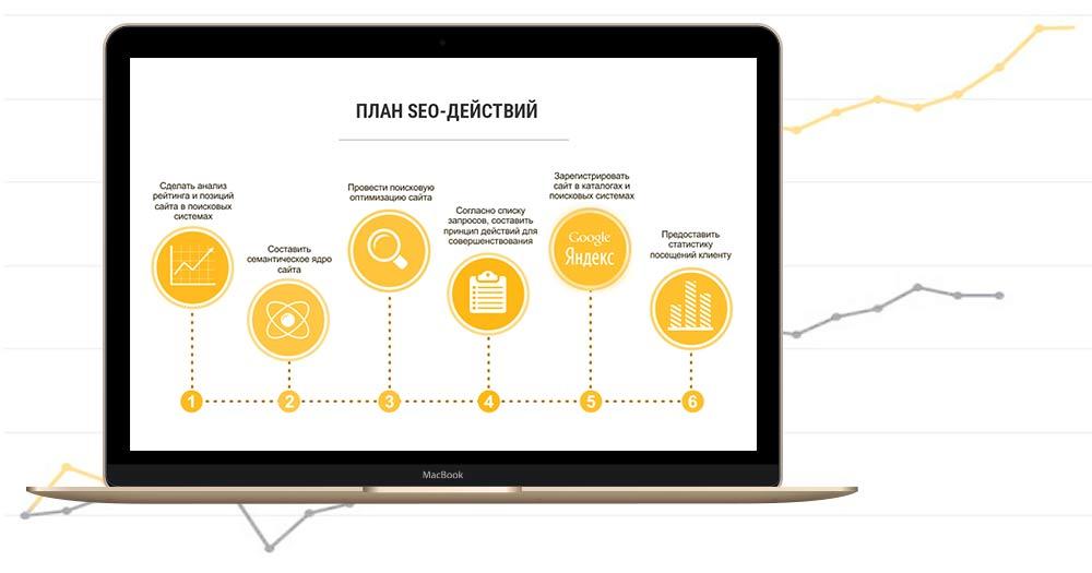 SEO продвижение сайта: план и этапы быстрой оптимизации в по